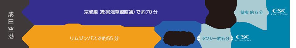 電車:成田空港→京成線(都営浅草線直通)で約70分→日本橋駅 徒歩約6分/バス:成田空港→リムジンバスで約55分→東京シティーエアターミナル(T-CAT)タクシー約6分