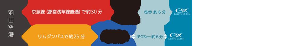 電車:羽田空港→京急空港線エアポート快特(都営浅草線直通)で約30分→日本橋駅 徒歩約6分/バス:成田空港→リムジンバスで約25分→東京シティーエアターミナル(T-CAT)タクシー約6分